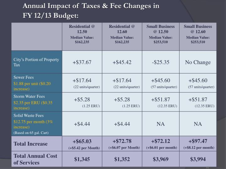 Annual Impact of Taxes & Fee Changes in