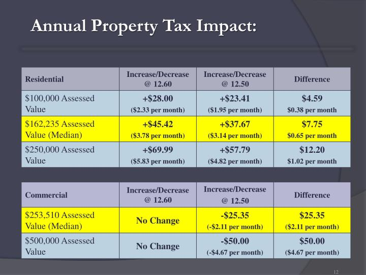 Annual Property Tax Impact: