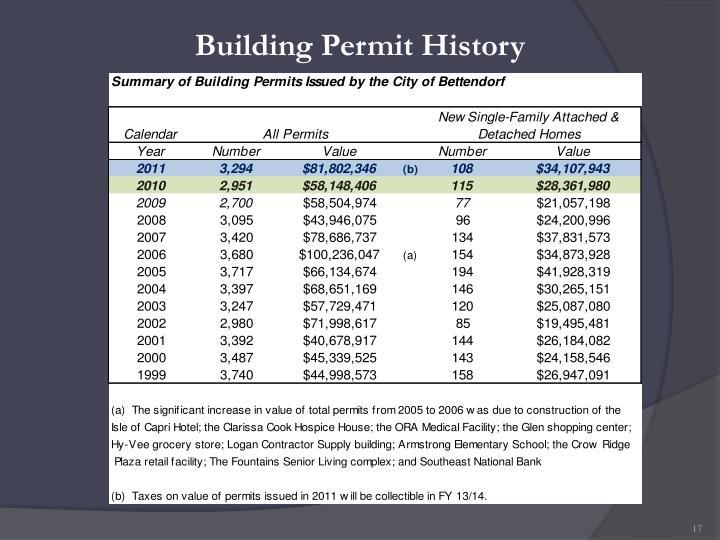 Building Permit History