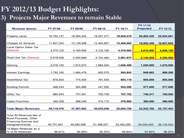 FY 2012/13 Budget Highlights:
