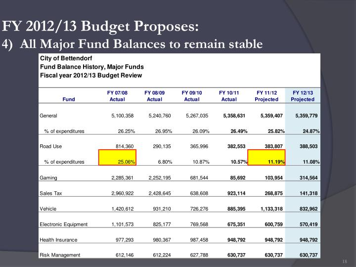 FY 2012/13 Budget Proposes: