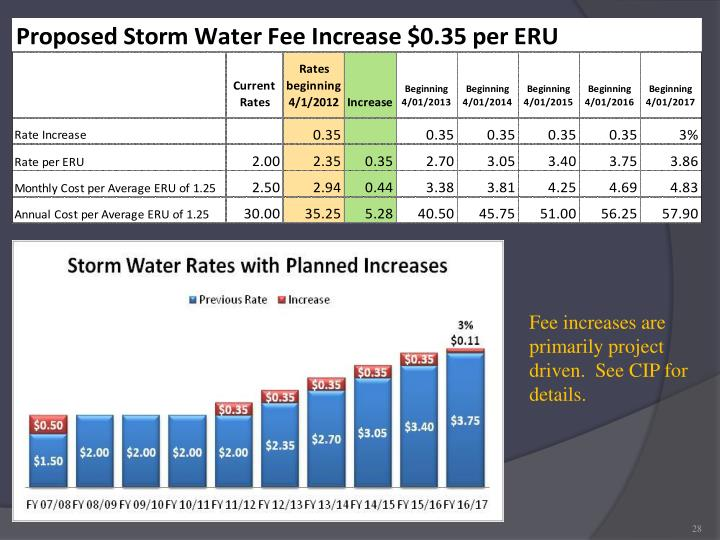 Fee increases are primarily project driven.  See CIP for details.