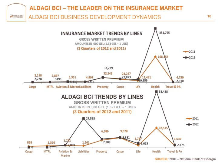 ALDAGI BCI – THE LEADER ON THE INSURANCE MARKET