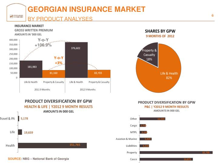 GEORGIAN INSURANCE MARKET