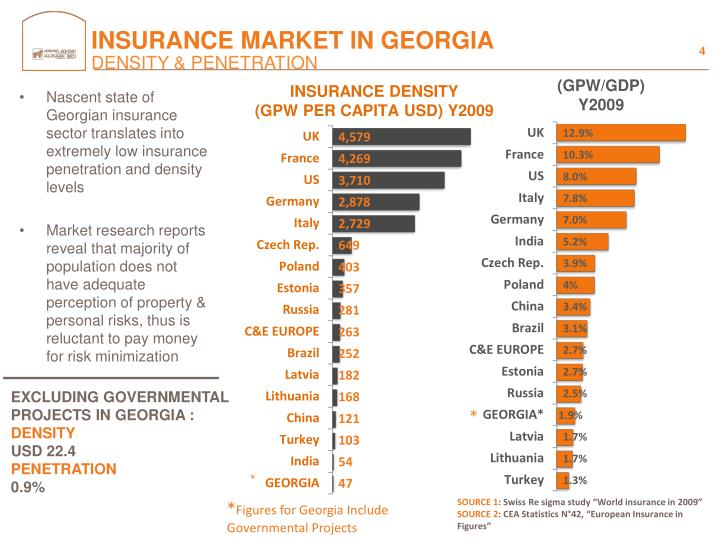 INSURANCE MARKET IN GEORGIA