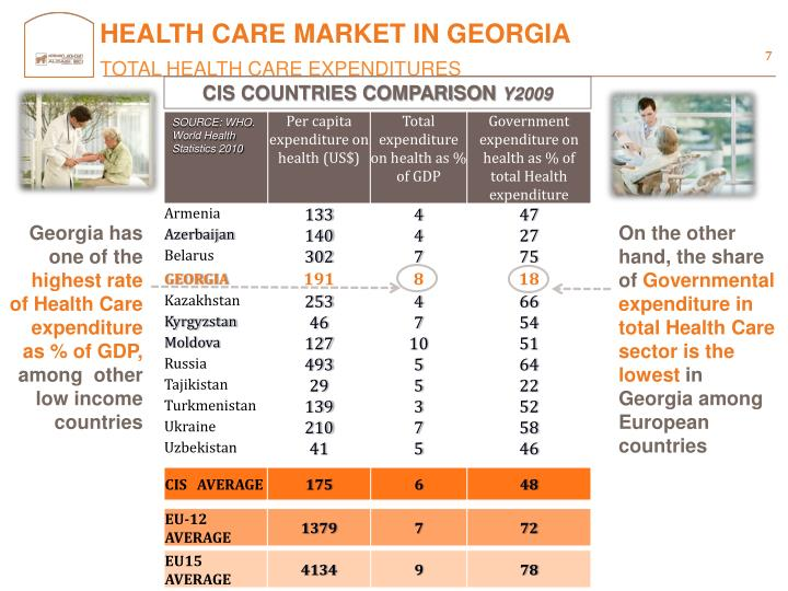 HEALTH CARE MARKET IN GEORGIA