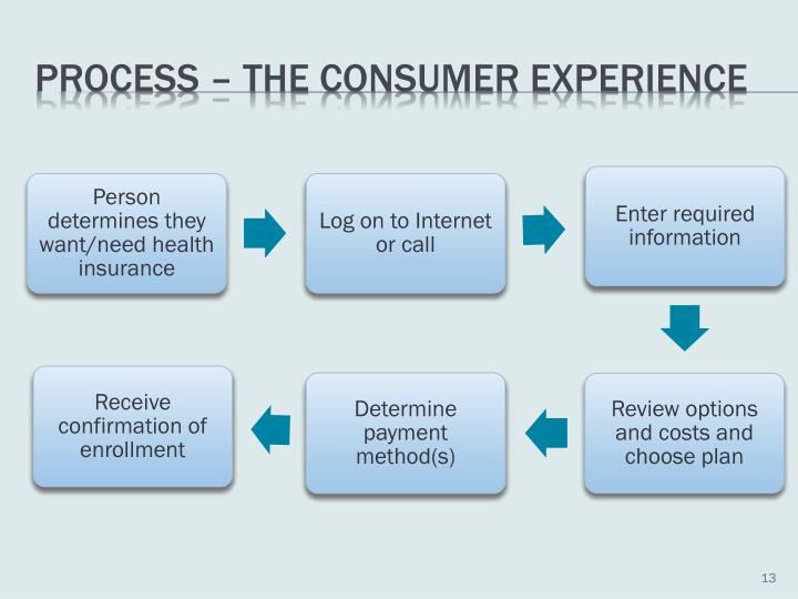 Process – the consumer experience