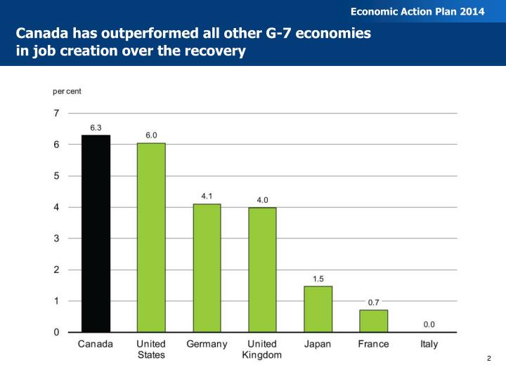 Canada has outperformed all other g 7 economies in job creation over the recovery