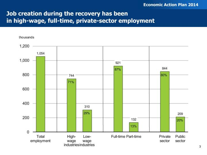 Job creation during the recovery has been in high wage full time private sector employment