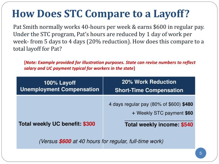 How Does STC Compare to a Layoff?
