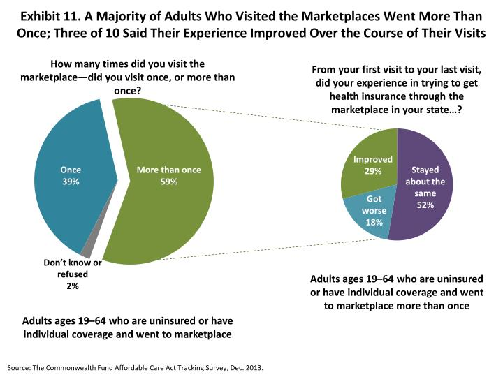 Exhibit 11. A Majority of Adults Who Visited the Marketplaces Went More Than Once; Three of 10 Said Their Experience Improved Over the Course of Their Visits