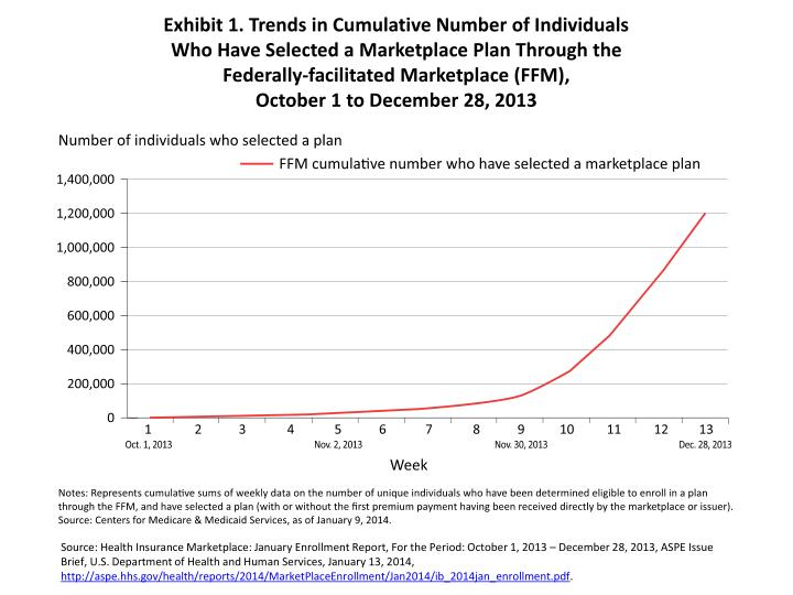 Exhibit 1. Trends in Cumulative Number of Individuals