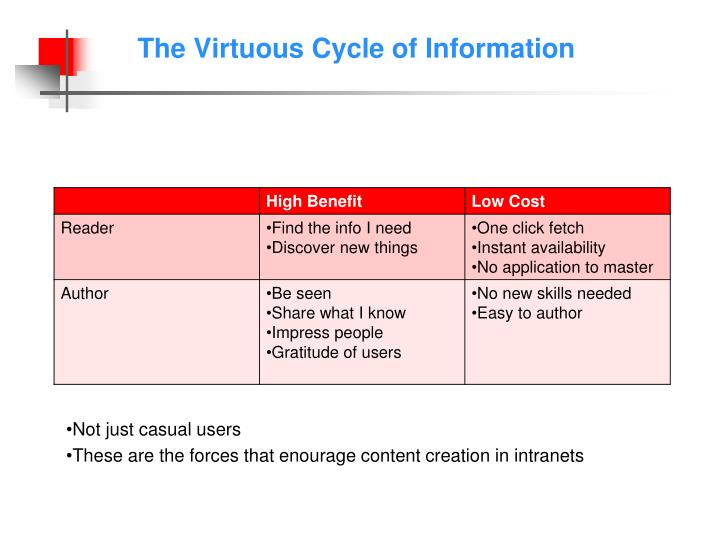 The Virtuous Cycle of Information