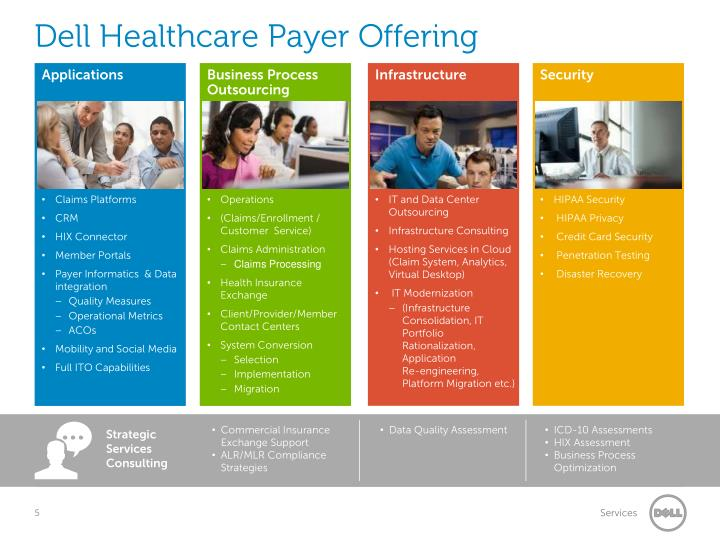 Dell Healthcare Payer