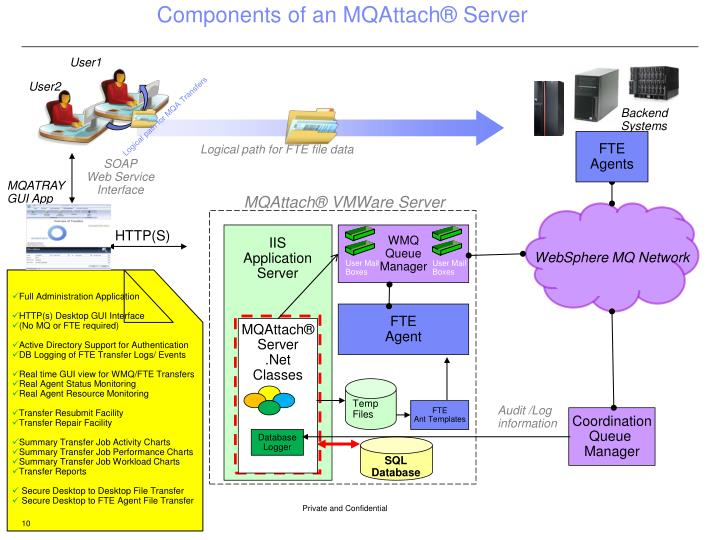 Components of an MQAttach® Server
