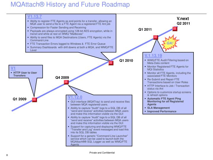MQAttach® History and Future Roadmap