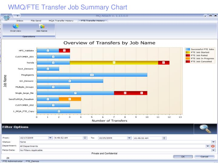 WMQ/FTE Transfer Job Summary Chart