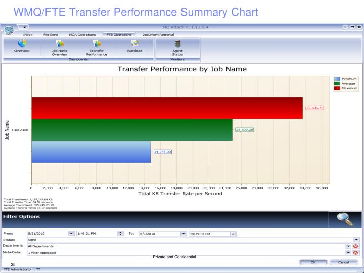 WMQ/FTE Transfer Performance Summary Chart