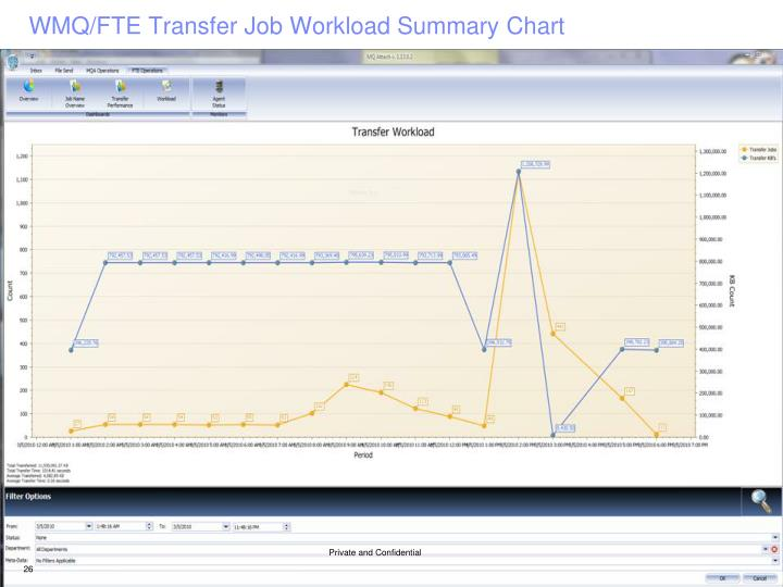 WMQ/FTE Transfer Job Workload Summary Chart