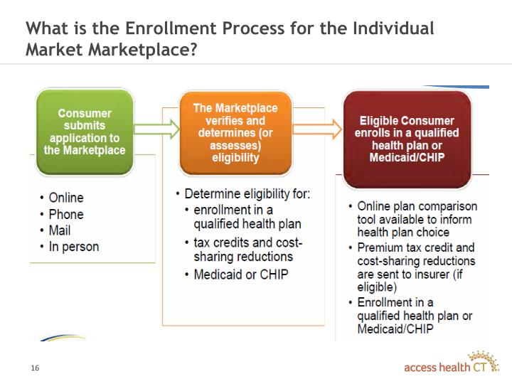 What is the Enrollment Process for the Individual Market Marketplace?
