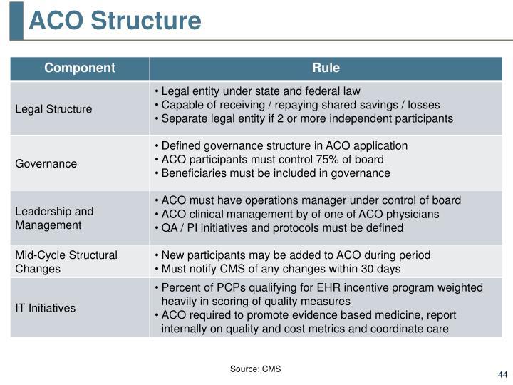 ACO Structure
