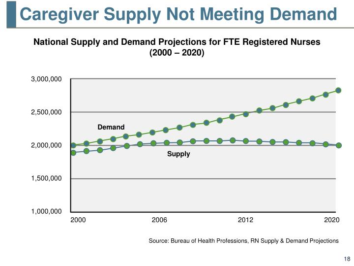 Caregiver Supply Not Meeting Demand