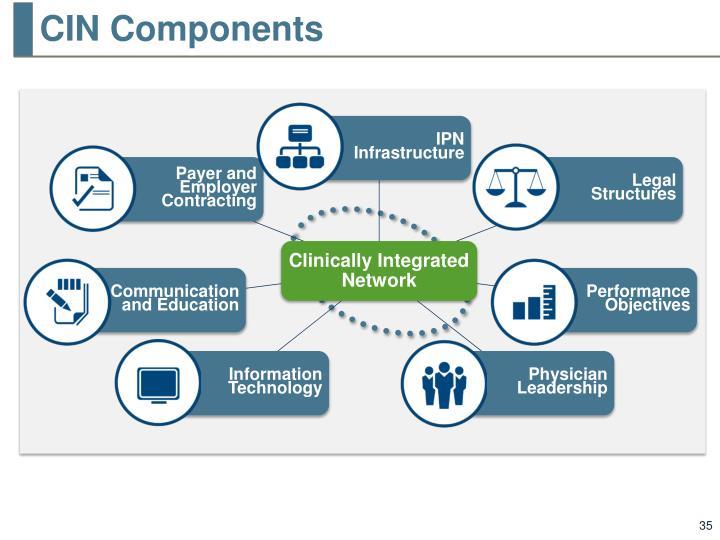 CIN Components