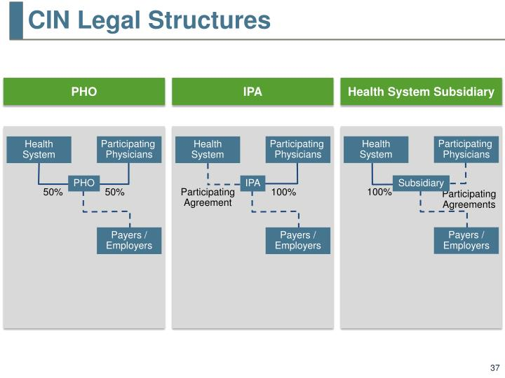 CIN Legal Structures