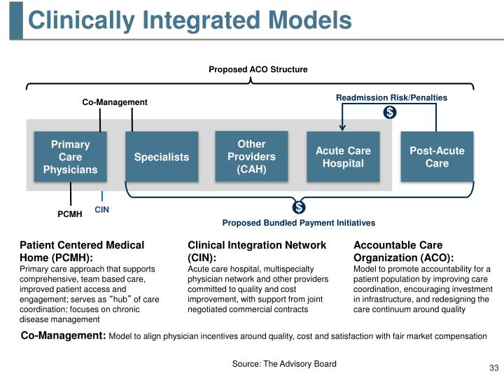 Clinically Integrated Models