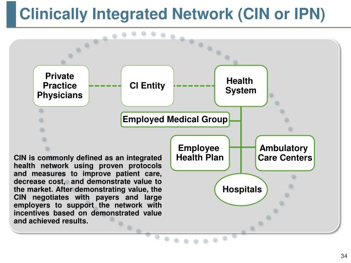 Clinically Integrated Network (CIN or IPN)
