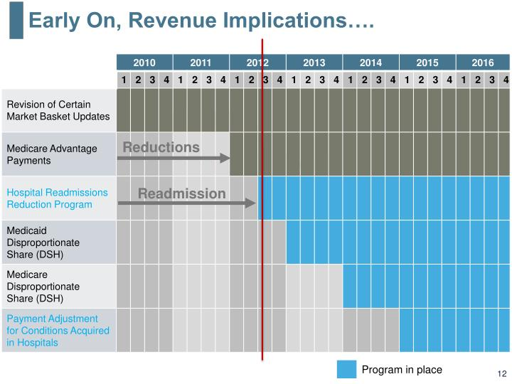 Early On, Revenue Implications….