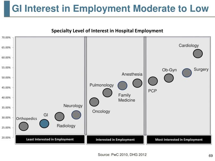 GI Interest in Employment Moderate to Low