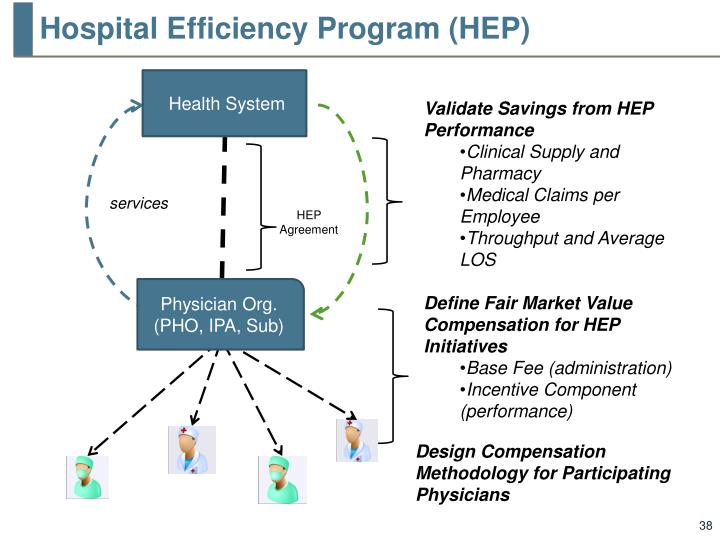 Hospital Efficiency Program (HEP)