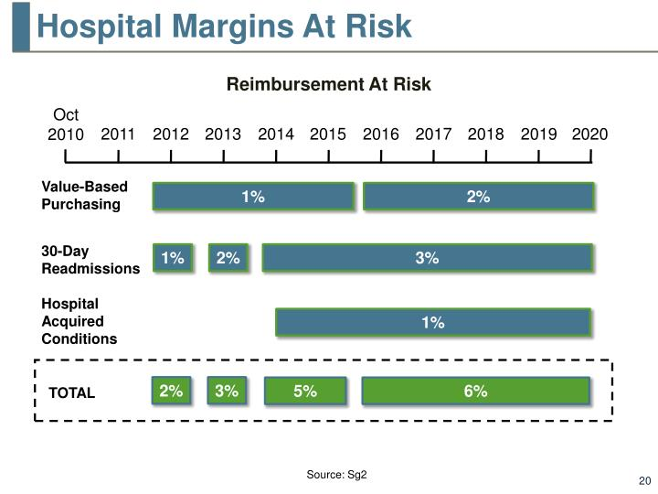 Hospital Margins At Risk