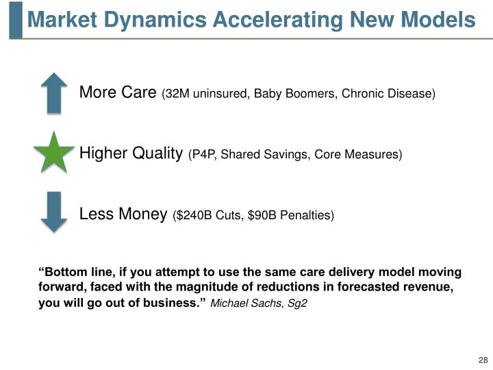 Market Dynamics Accelerating New Models