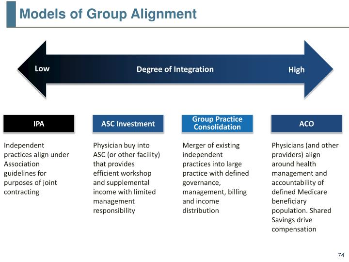 Models of Group Alignment