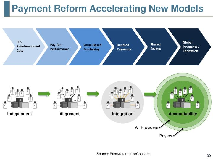 Payment Reform Accelerating New Models