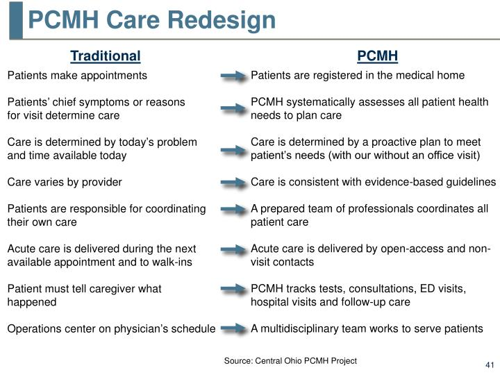 PCMH Care Redesign