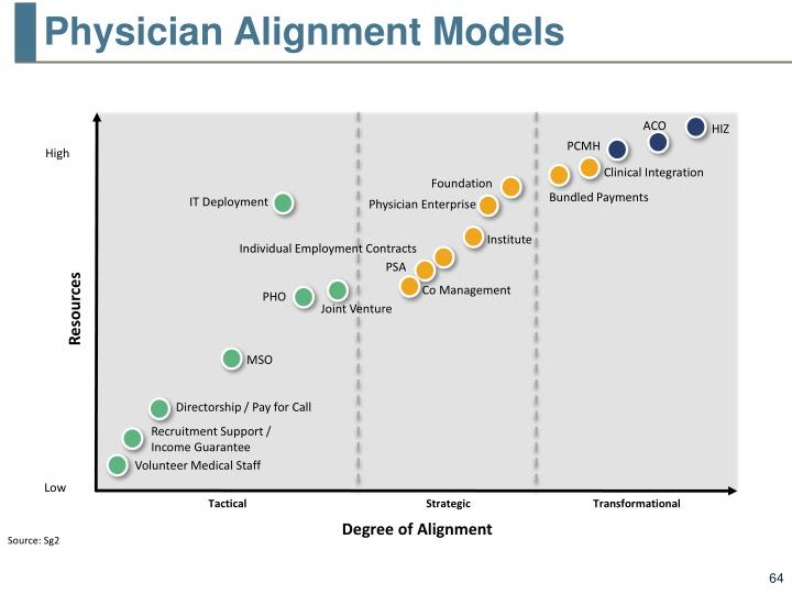 Physician Alignment Models