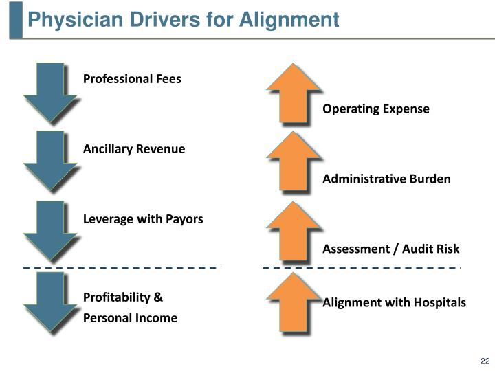 Physician Drivers for Alignment