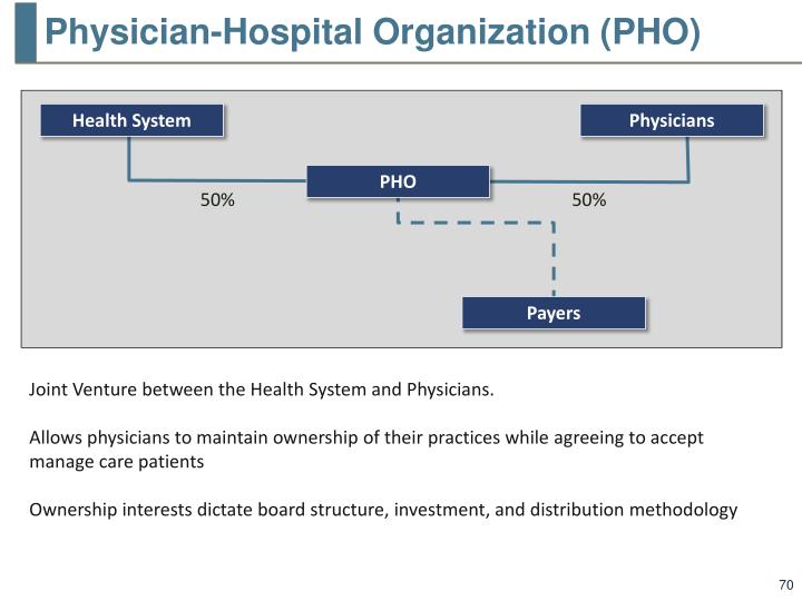 Physician-Hospital Organization (PHO)