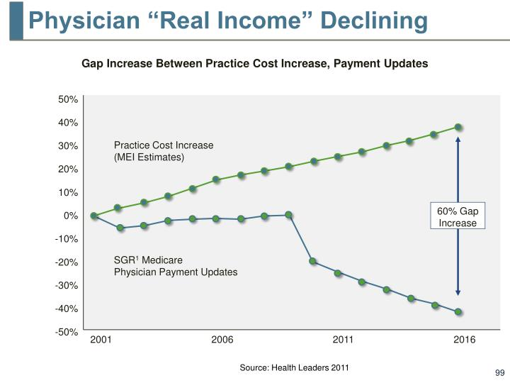 "Physician ""Real Income"" Declining"