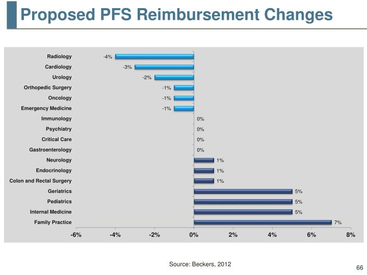 Proposed PFS Reimbursement Changes