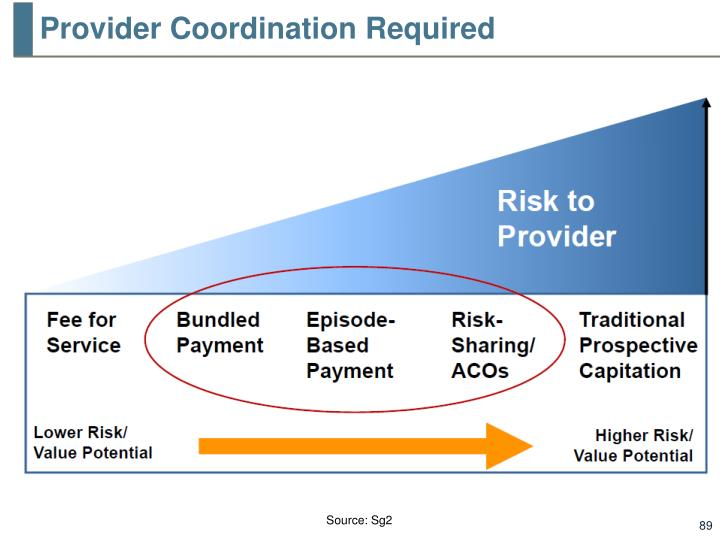 Provider Coordination Required