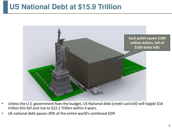 US National Debt at $15.9 Trillion
