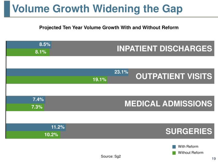 Volume Growth Widening the Gap