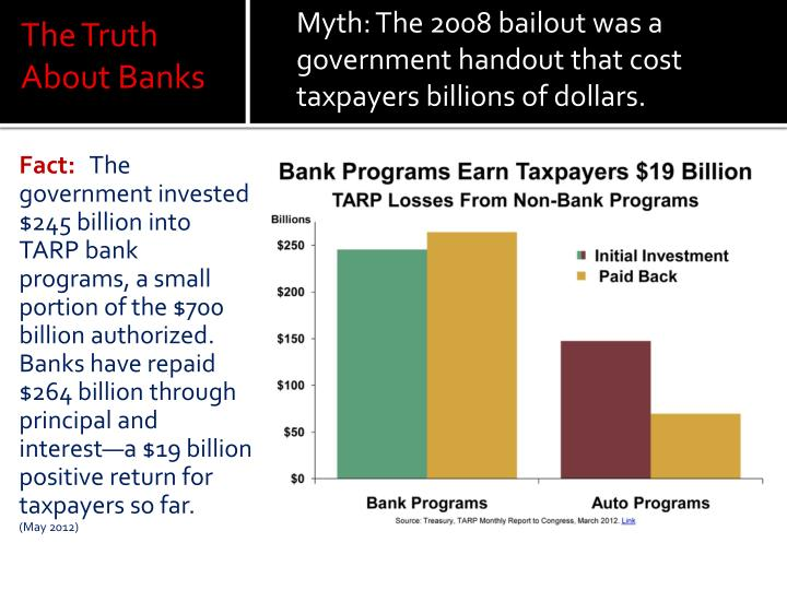 Myth: The 2008 bailout was a government handout that cost taxpayers billions of dollars.