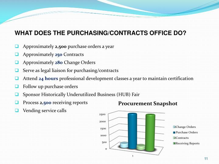 WHAT DOES THE PURCHASING/CONTRACTS OFFICE DO?