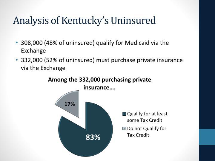Analysis of Kentucky's Uninsured