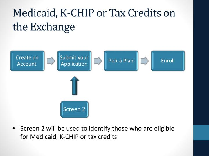 Medicaid, K-CHIP or Tax Credits on the Exchange